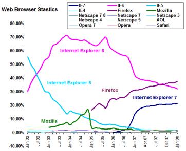 2008 W3 Schools Browser statistics by Lorelle VanFossen