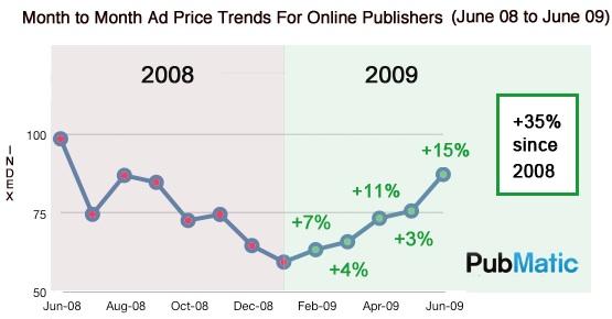 ad-cost-graph