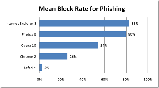 browser-security-poll-phishing