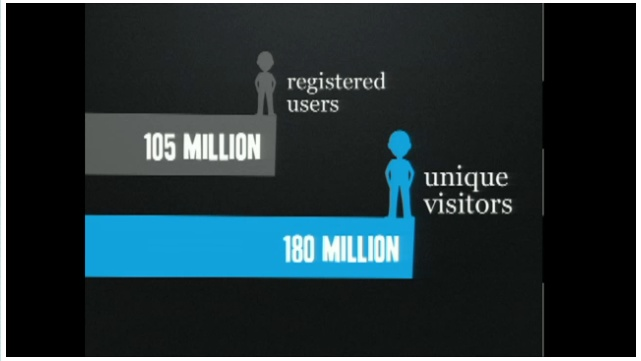 Twitter Has Over A 100 Million Users!
