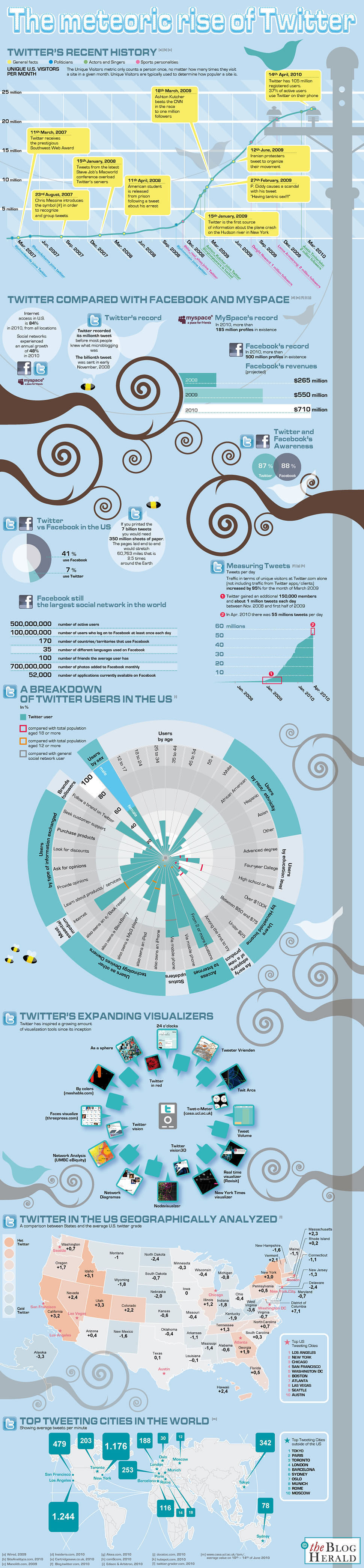 Twitter's Meteoric Rise Compared to Facebook [Infographic]
