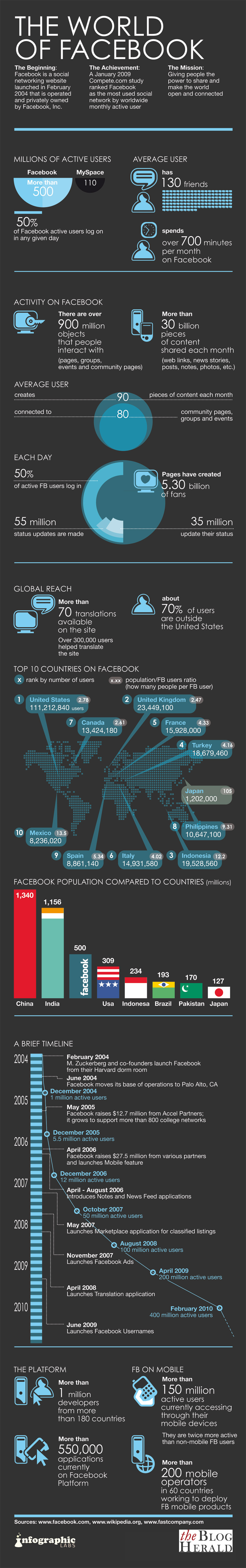 Facebook Statistics: The Numbers Game Continues