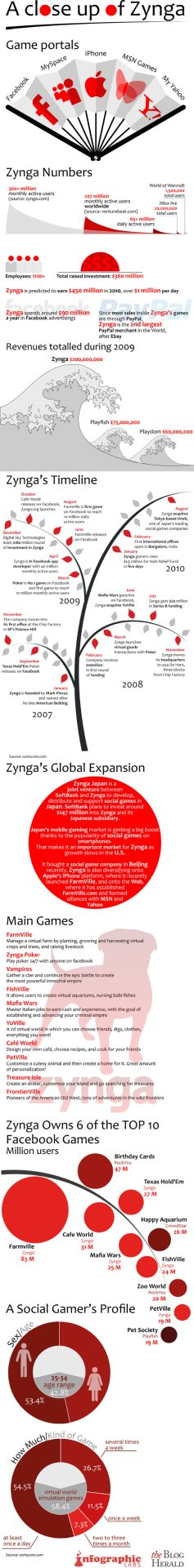 Zynga: statistics, growth and revenue analysis.