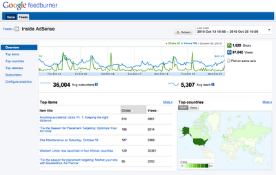 FeedBurner To Bloggers: Real Time Stats Now Included