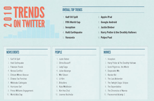 Top Twitter Trends Of 2010