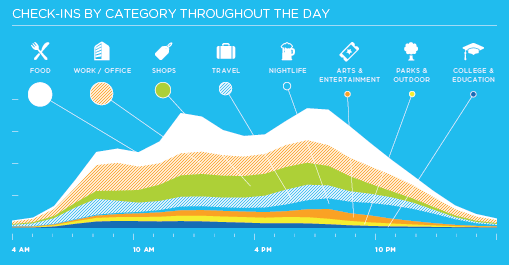 Foursquare Graphic Infographic