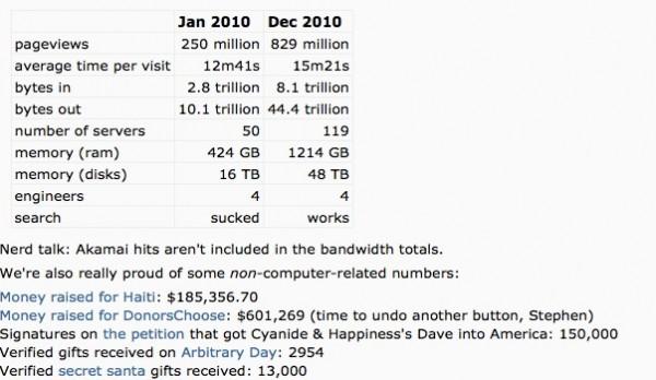 Reddit Numbers
