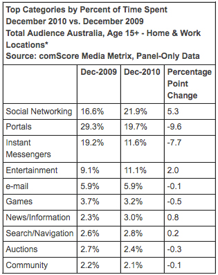 Australians spending more time with social networks