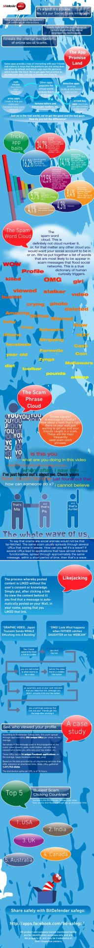 Facebook Infographic - Click Scams