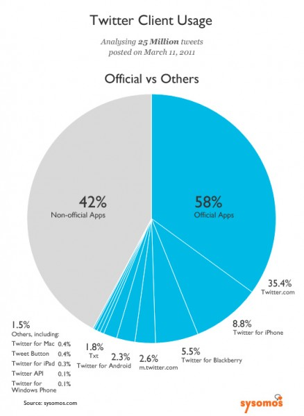 Study Shows: 42% Of Tweets Come From Third Party Twitter Apps