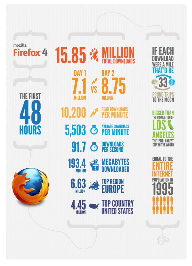 The First 48 Hours Of Firefox 4 (Infographic)