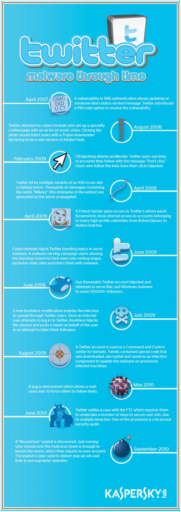 Twitter's Malware History Shown With Infographic
