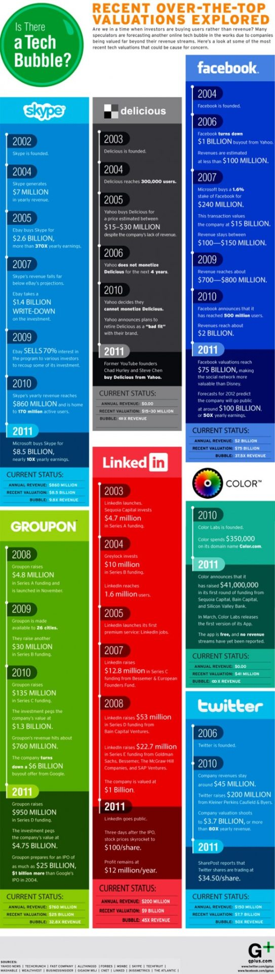 Social Media Valuations Could Be Sign Of Another Tech Bubble Burst [Infographic]