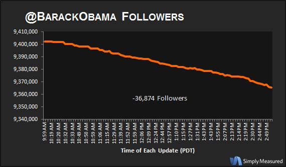 Barack Obama Compromise Tweet User Loss