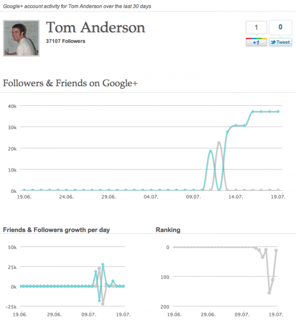 Google+ Analytics for Tom Anderson