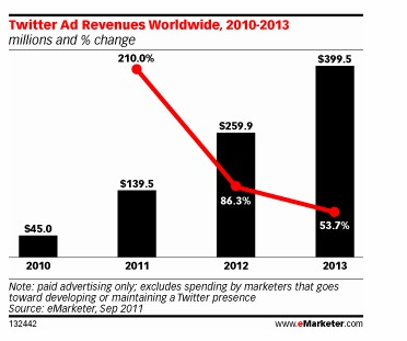 Study Says Twitter Revenue Will Reach $400 Million By 2013