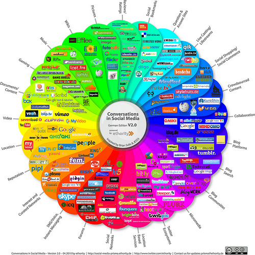 Social Media Mentions and Search Engines