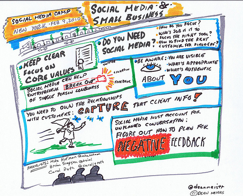 The Risks & Rewards of Social Media for Business Organizations