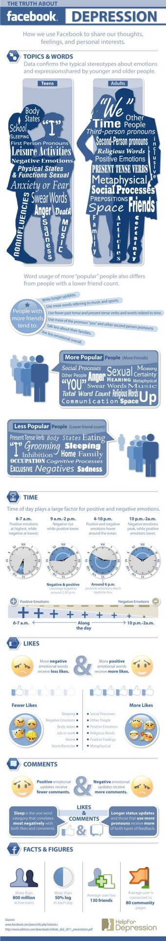 Positive Facebook Comments Get 'Likes' While Negative Content Gets Comments [Infographic]