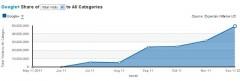 Google Plus Membership Growth