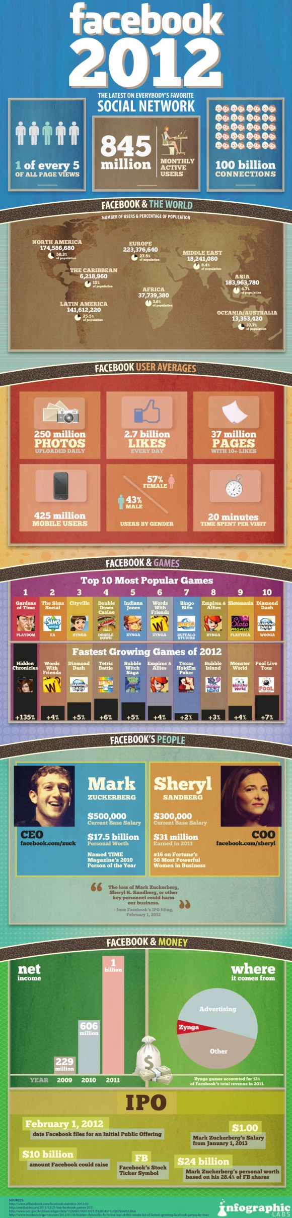 Infographic Facebook 2012