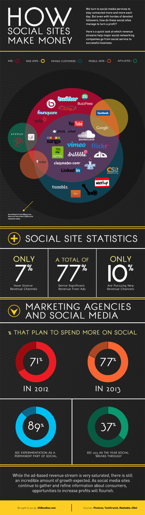 How Social Sites Make Money [Infographic]