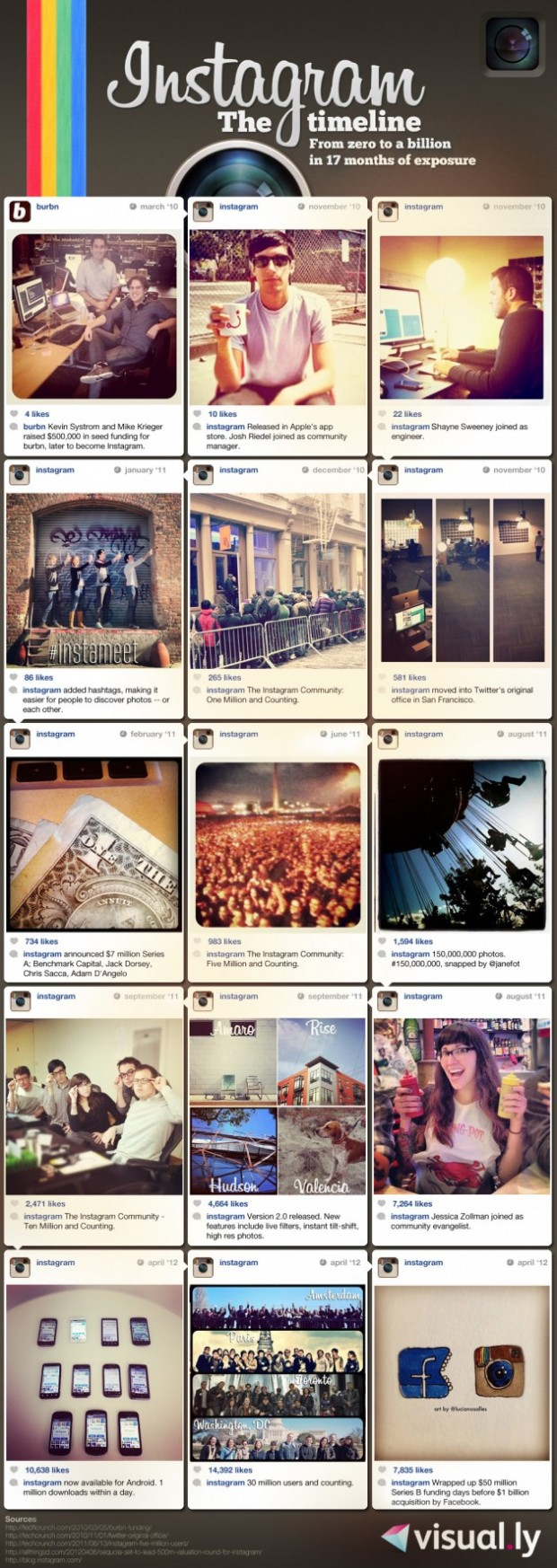 Instagram:17 Months And $1 Billion Later [Infographic]