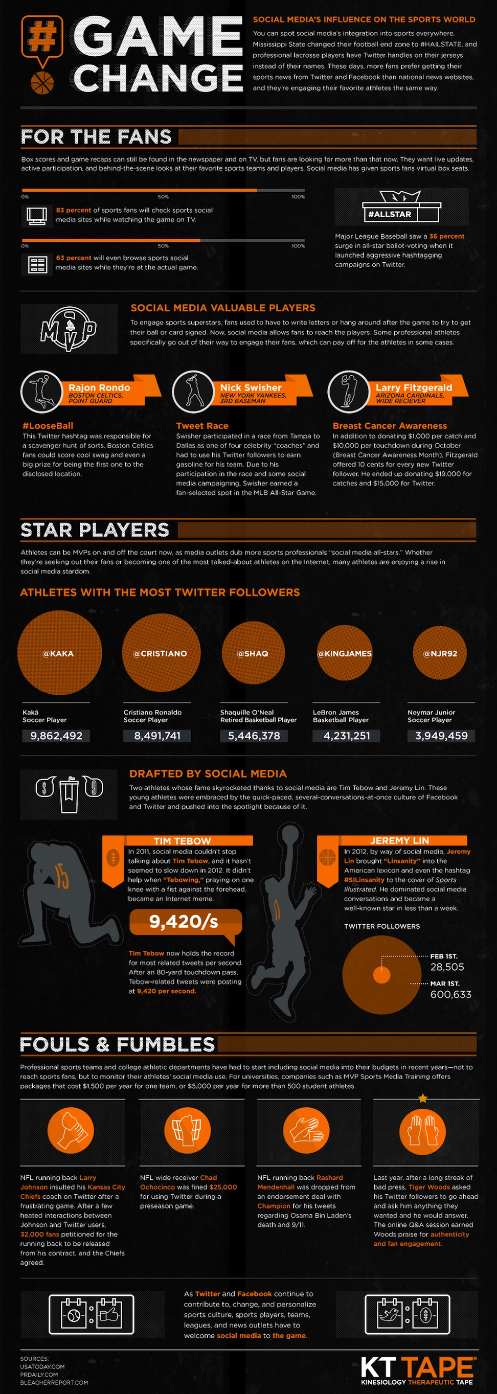 Sports And Social Media, A Changing Landscape Of Fanatical Fans [Infographic]