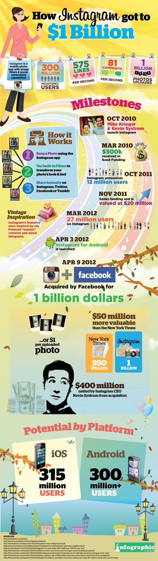 How Instagram got to $1 Billion [Infographic]