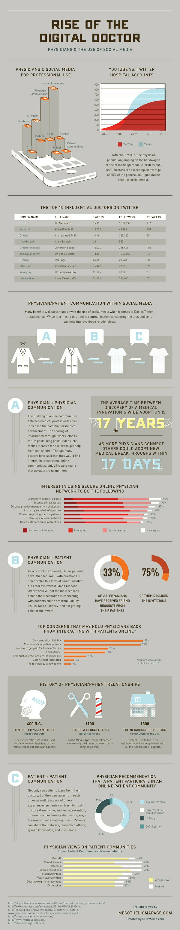 Doctors And Patients: The Social Media Dilemma [Infographic]