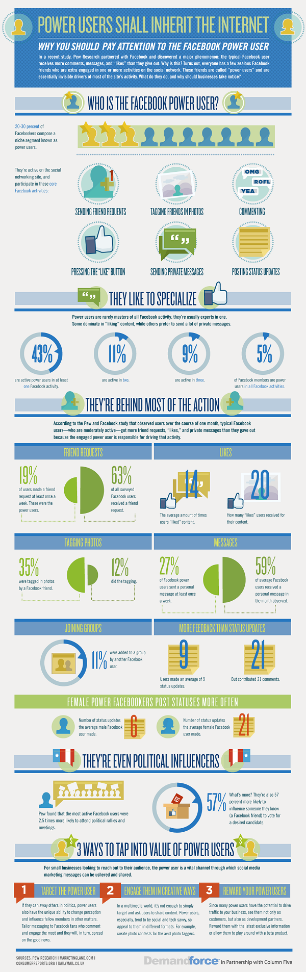 Facebook Power Users. A Look Inside The Facebook Addiction [Infographic]