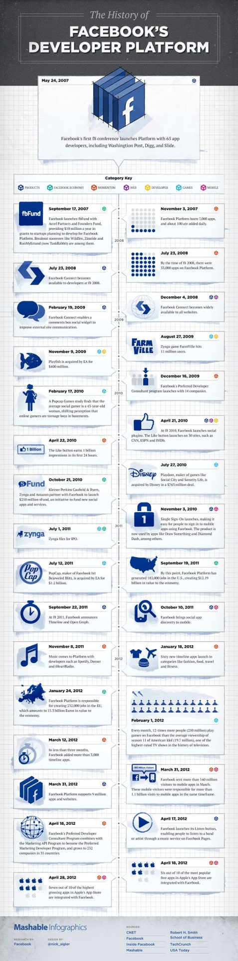 Facebook Developer Platform: A Quick Look At The History Of Social App Development [Infographic]