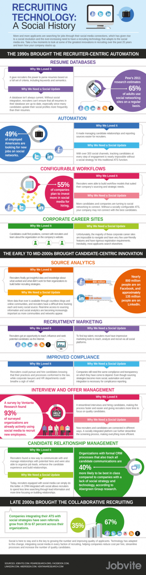 Social Recruiting On The Web – A Hiring Infographic