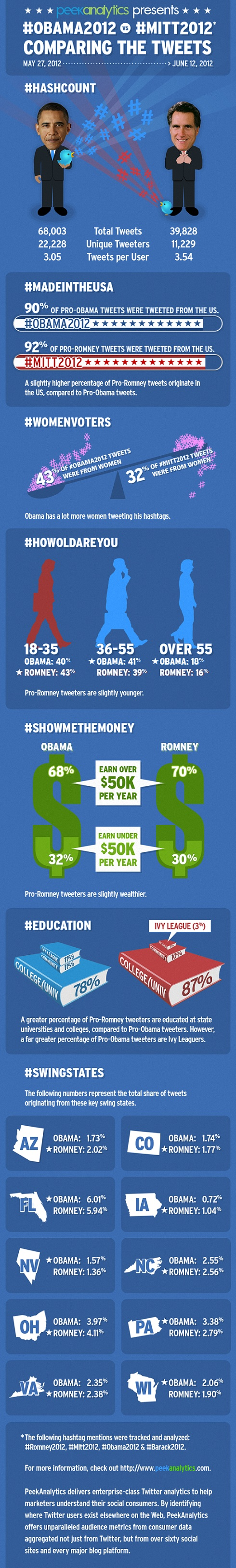 Obama And Romney: Social Media Battle For The Presidency [Infographic]