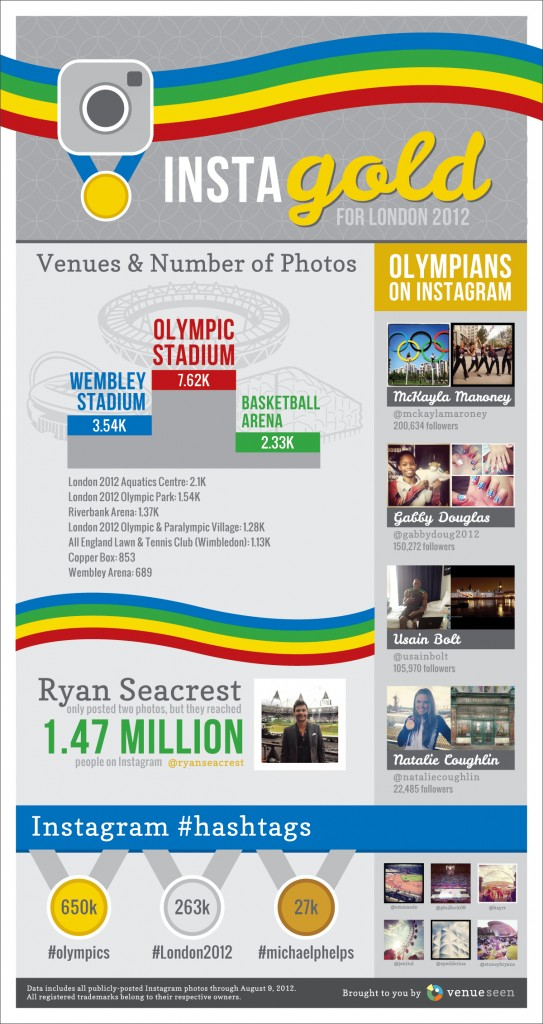 Instagram Delivers 64,000 Photos From 2012 London Games [Infographic]
