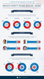 Political Party Social Media Domination In 2012