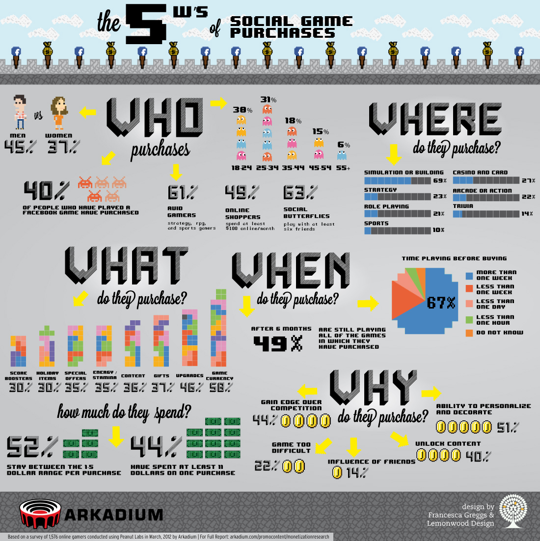 The 5 W's For Social Game Purchasing [Infographic]