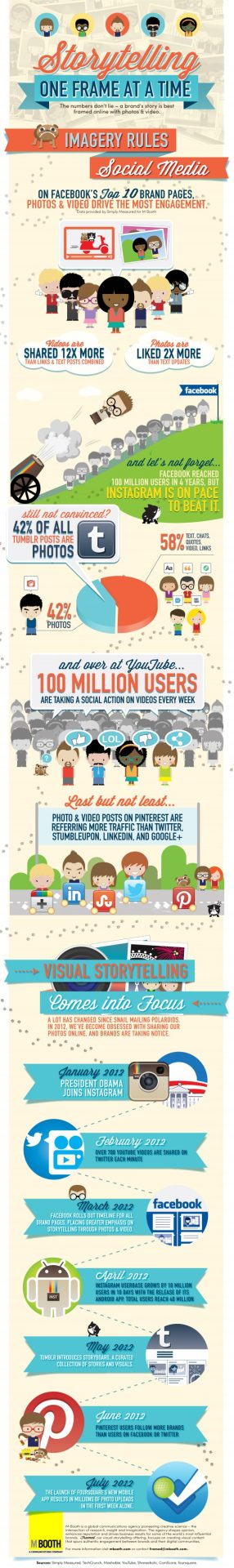 Photos And Videos Are Best Storytelling Devices For Social Media [Infographic]