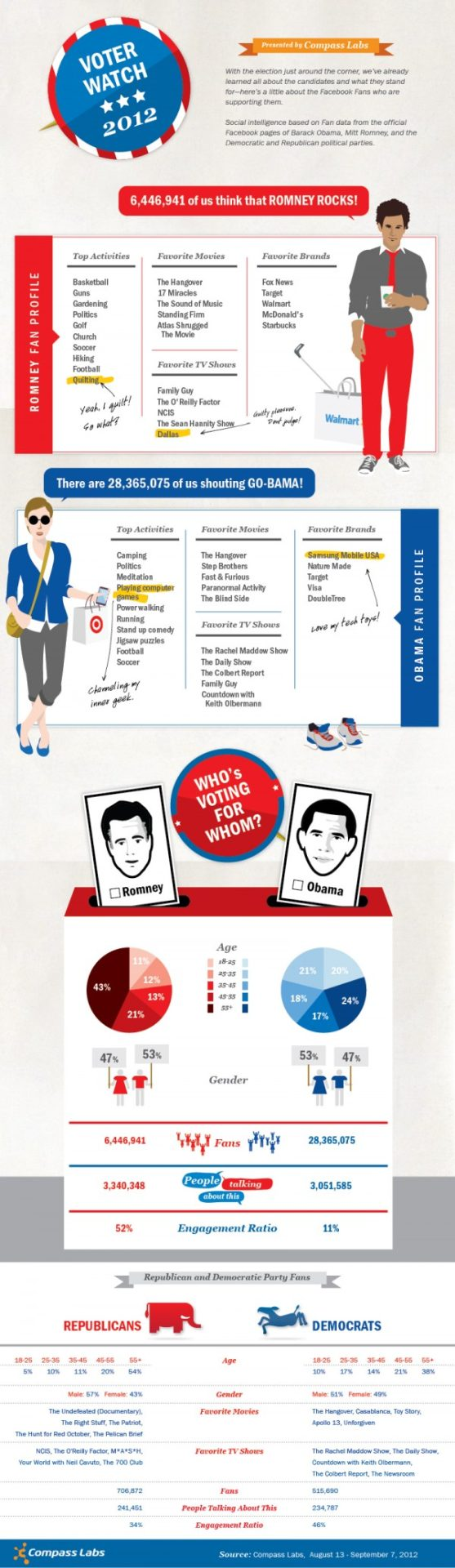 Obama Supporters Vs. Romney Supporters. The Social Game Is Vastly Different [Infographic]