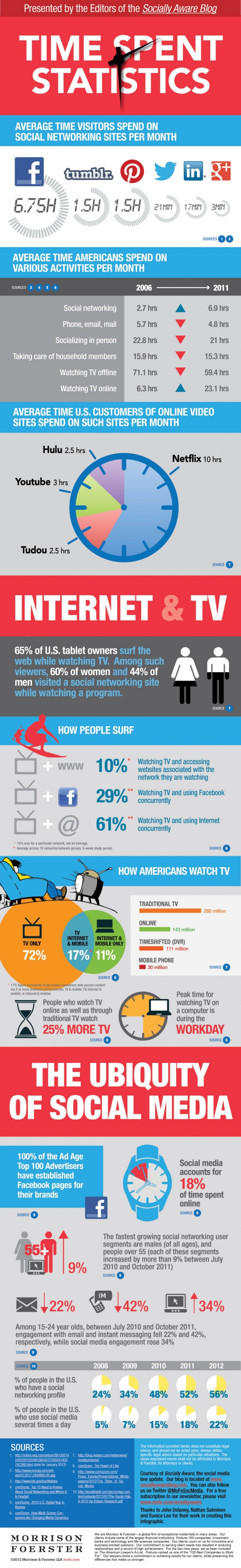 Social Network Time Infographic