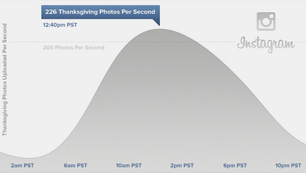 Instagram Has Busiest Day Ever On Thanksgiving