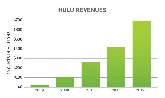 Hulu 2012 Estimates: $695 Million Revenue, 3 Million Hulu Plus Subscribers