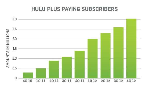 Hulu Paying Subscriber Chart