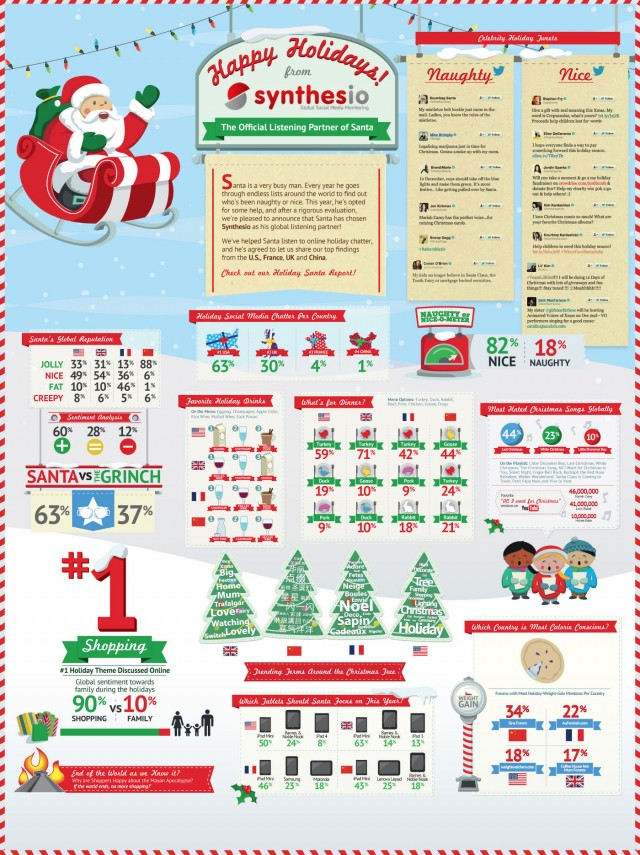 Naughty Or Nice Infographic