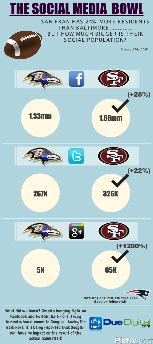 Social Media Super Bowl: Who's Fans Will 'Share' The Loudest
