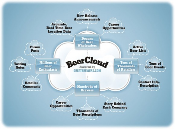 BeerCloud-Diagram