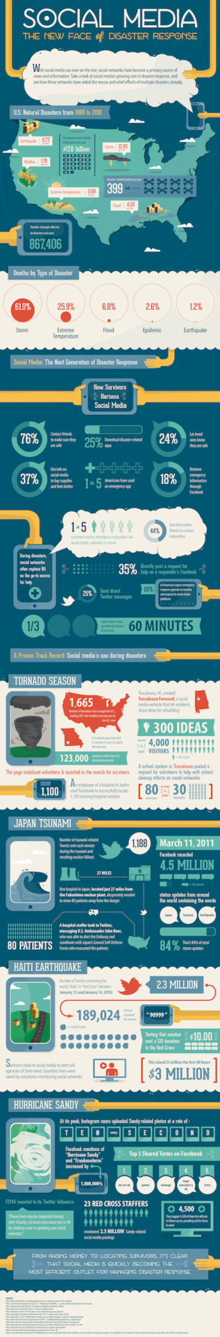 Social Media Is The New Face Of Disaster Response [Infographic]