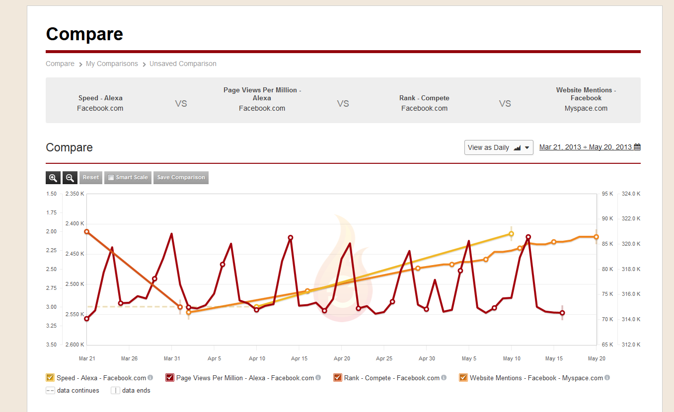 Why Bloggers Need to Pay Attention to Web Analytics