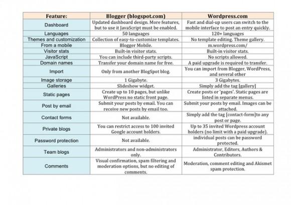 blogger-wordpress-features