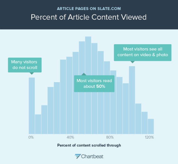Which Medium is Best for Delivering Content that Goes Viral? Video or Text?